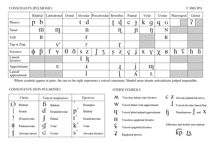 Type IPA phonetic symbols online keyboard all languages – International Phonetic Alphabet Chart