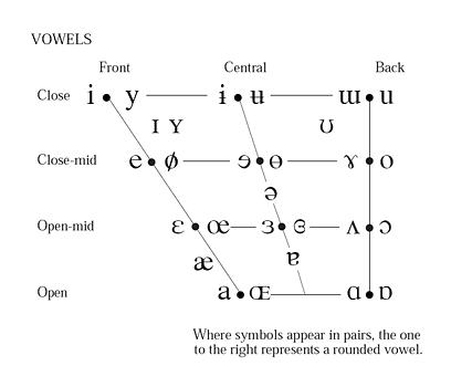Alphabet Phontique International Ipa